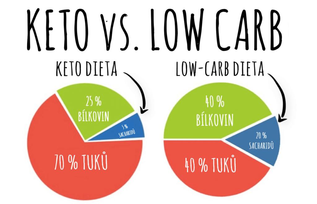keto dieta vs low carb dieta